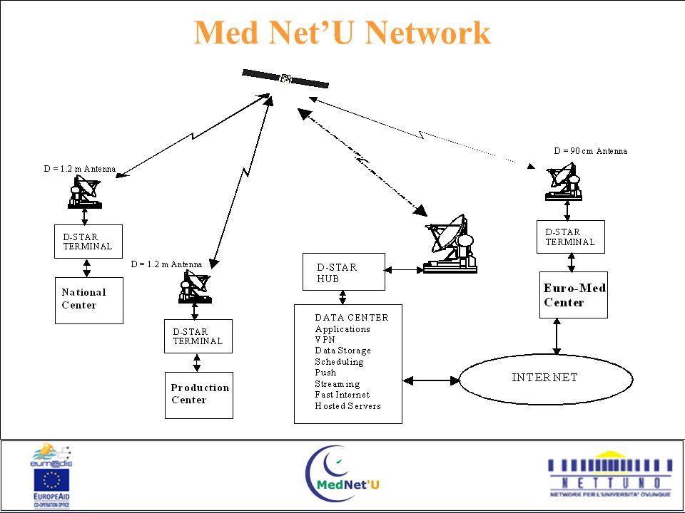 Med NetU Network