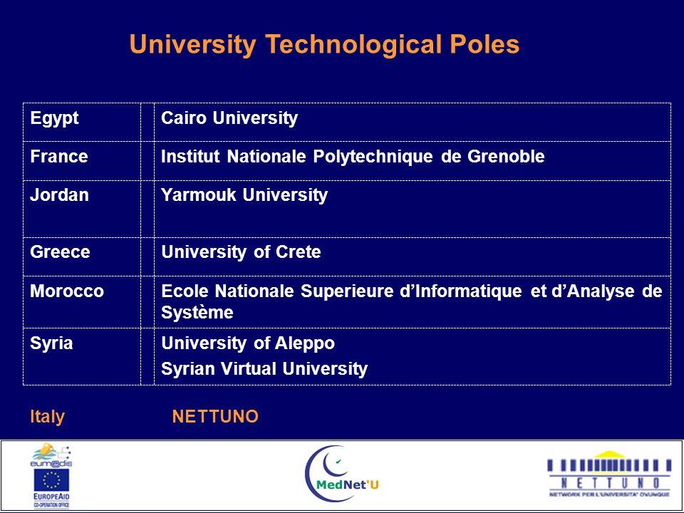 Yarmouk UniversityJordan University of Aleppo Syrian Virtual University Syria Ecole Nationale Superieure dInformatique et dAnalyse de Système Morocco