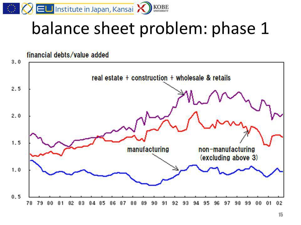 balance sheet problem: phase 1 15