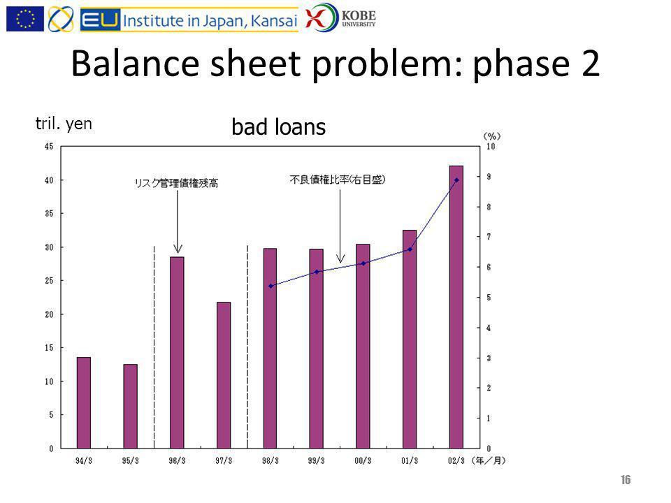 Balance sheet problem: phase 2 16 bad loans tril. yen