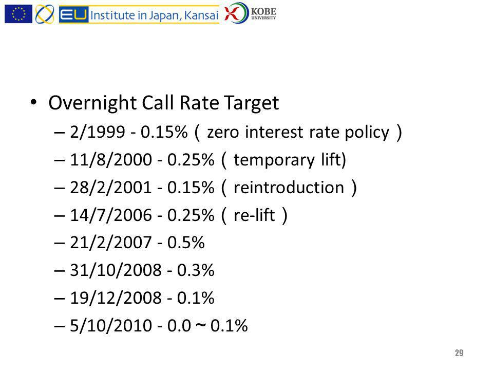 Overnight Call Rate Target – 2/ % zero interest rate policy – 11/8/ % temporary lift) – 28/2/ % reintroduction – 14/7/ % re-lift – 21/2/ % – 31/10/ % – 19/12/ % – 5/10/ % 29