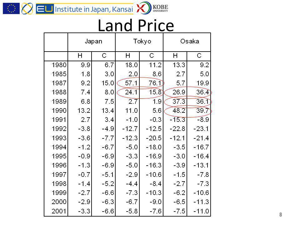 Land Price 8