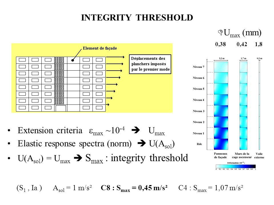 Extension criteria max ~10 -4 U max Elastic response spectra (norm) U(A sol ) U(A sol ) = U max S max : integrity threshold (S 1, Ia ) A sol = 1 m/s² C8 : S max = 0,45 m/s² C4 : S max = 1,07 m/s² U max (mm) 0,38 0,42 1,8
