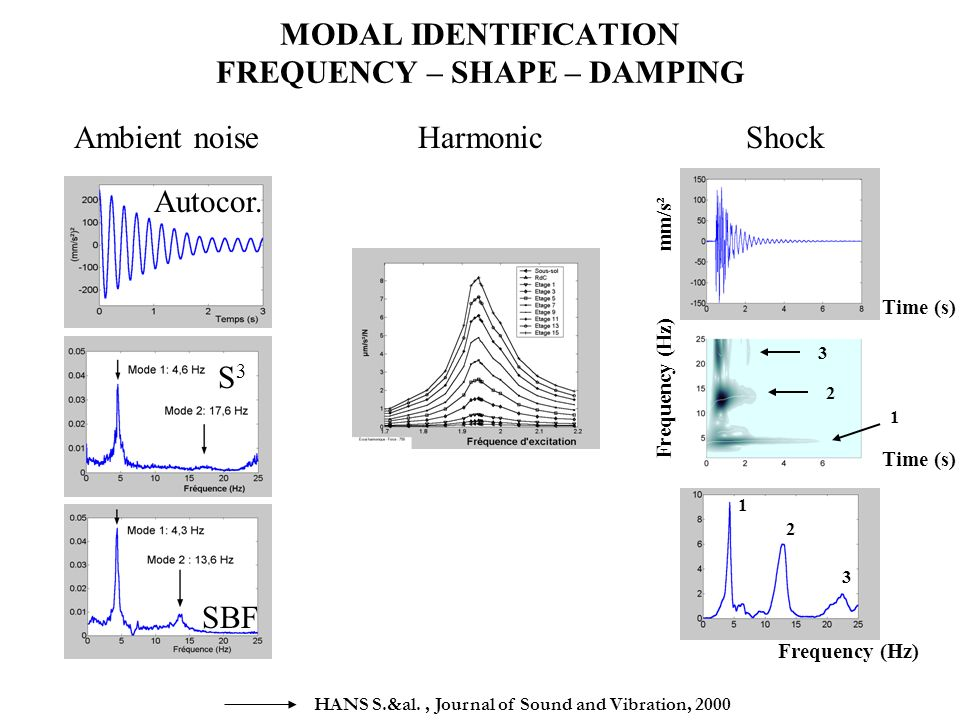MODAL IDENTIFICATION FREQUENCY – SHAPE – DAMPING Autocor.
