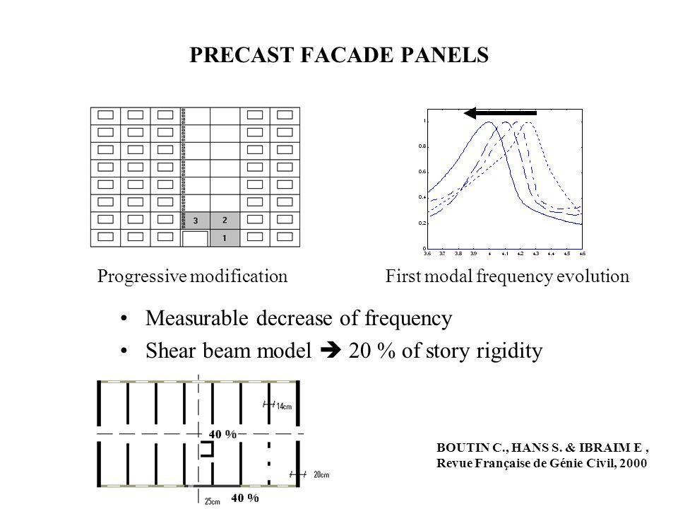 First modal frequency evolution PRECAST FACADE PANELS Measurable decrease of frequency Shear beam model 20 % of story rigidity Progressive modification BOUTIN C., HANS S.