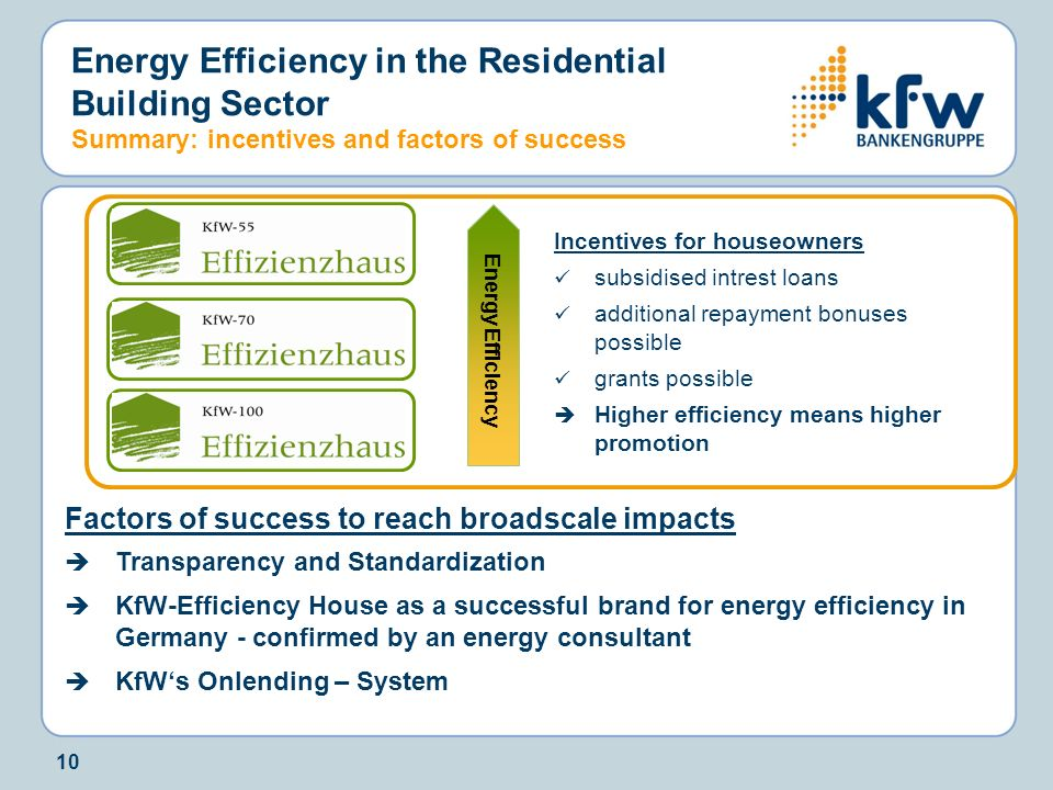 10 Energy Efficiency in the Residential Building Sector Summary: incentives and factors of success Factors of success to reach broadscale impacts Tran