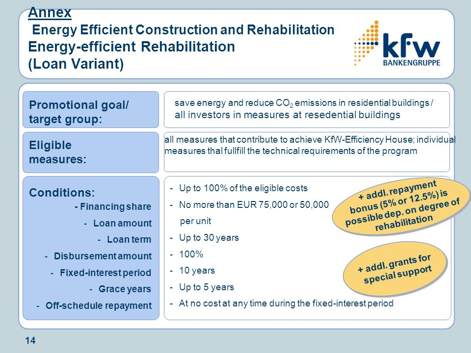 14 Annex Energy Efficient Construction and Rehabilitation Energy-efficient Rehabilitation (Loan Variant) Promotional goal/ target group: Conditions: E