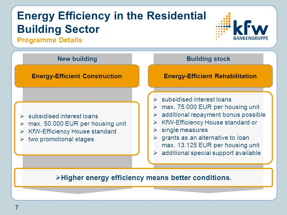 7 Building stockNew building Energy Efficiency in the Residential Building Sector Programme Details Energy-Efficient Construction subsidised interest