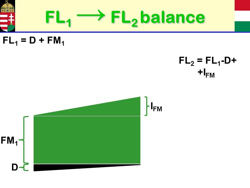 FL 1 FL 2 balance FM 1 I FM D FL 1 = D + FM 1 FL 2 = FL 1 -D+ +I FM