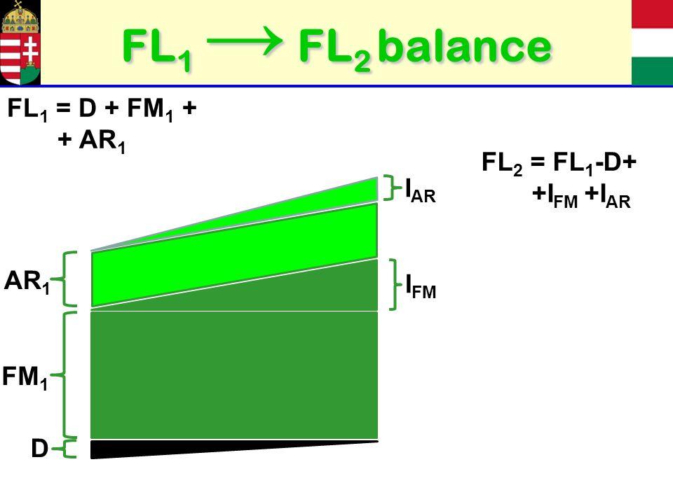 FL 1 FL 2 balance FM 1 I FM AR 1 I AR D FL 1 = D + FM 1 + + AR 1 FL 2 = FL 1 -D+ +I FM +I AR