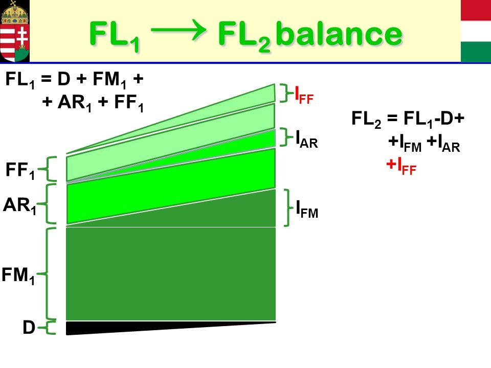 FL 1 FL 2 balance FM 1 I FM AR 1 I AR D FF 1 I FF FL 1 = D + FM 1 + + AR 1 + FF 1 FL 2 = FL 1 -D+ +I FM +I AR +I FF