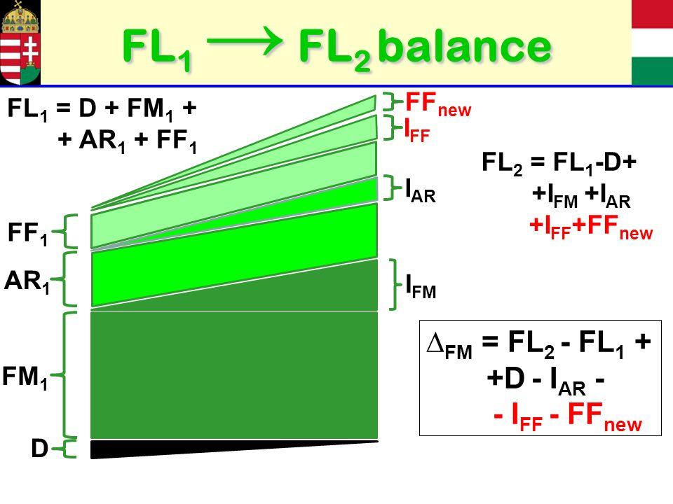 FL 1 FL 2 balance FM 1 I FM AR 1 I AR D FF 1 I FF FF new FL 1 = D + FM 1 + + AR 1 + FF 1 FM = FL 2 - FL 1 + +D - I AR - - I FF - FF new FL 2 = FL 1 -D+ +I FM +I AR +I FF +FF new