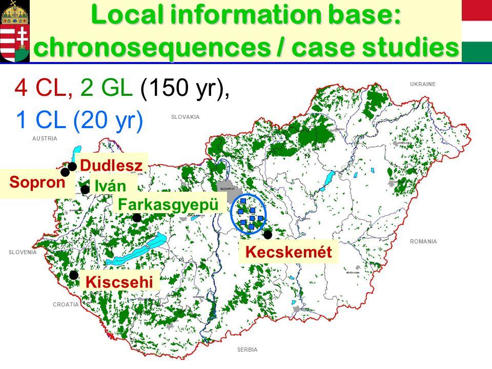 Dudlesz Sopron Iván Farkasgyepü Kiscsehi Kecskemét ROMANIA UKRAINE SLOVAKIA AUSTRIA CROATIA SERBIA SLOVENIA 4 CL, 2 GL (150 yr), 1 CL (20 yr) Local information base: chronosequences / case studies