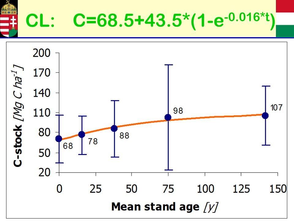 C=68.5+43.5*(1-e -0.016*t ) CL: