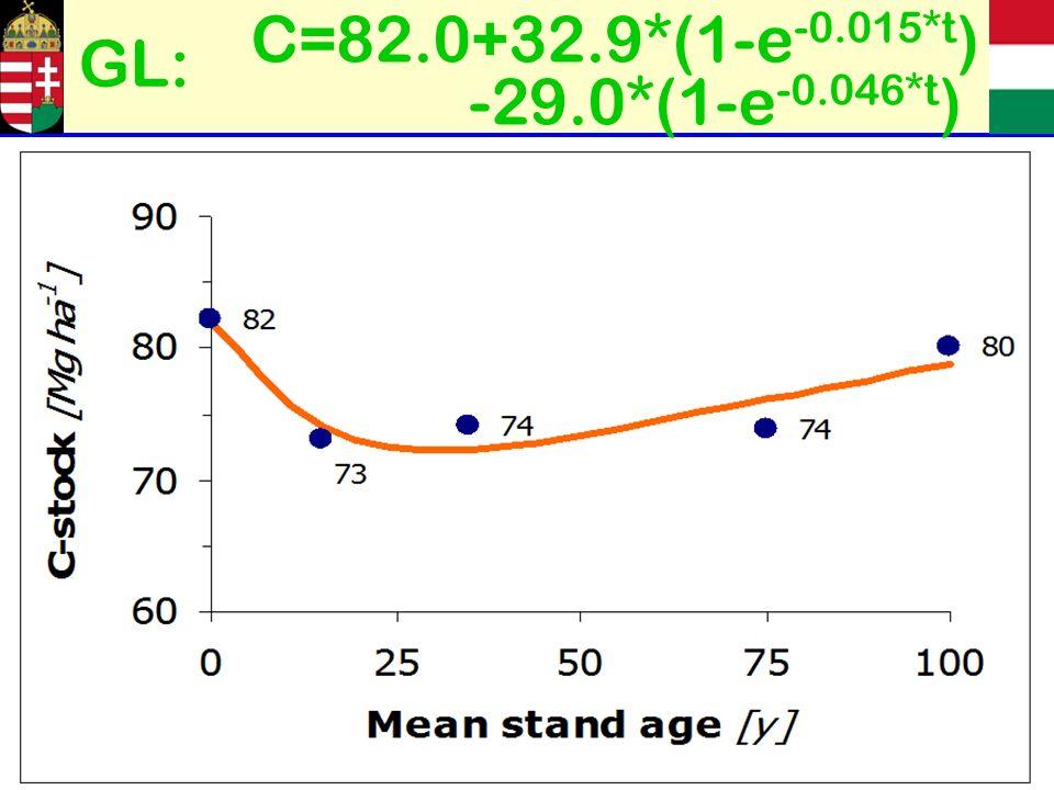 C=82.0+32.9*(1-e -0.015*t ) -29.0*(1-e -0.046*t ) GL: