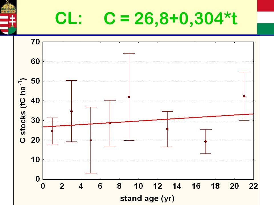 C = 26,8+0,304*t CL: