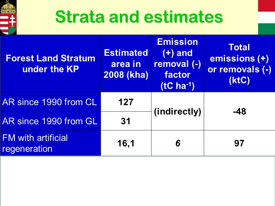 Forest Land Stratum under the KP Estimated area in 2008 (kha) Emission (+) and removal (-) factor (tC ha -1 ) Total emissions (+) or removals (-) (ktC