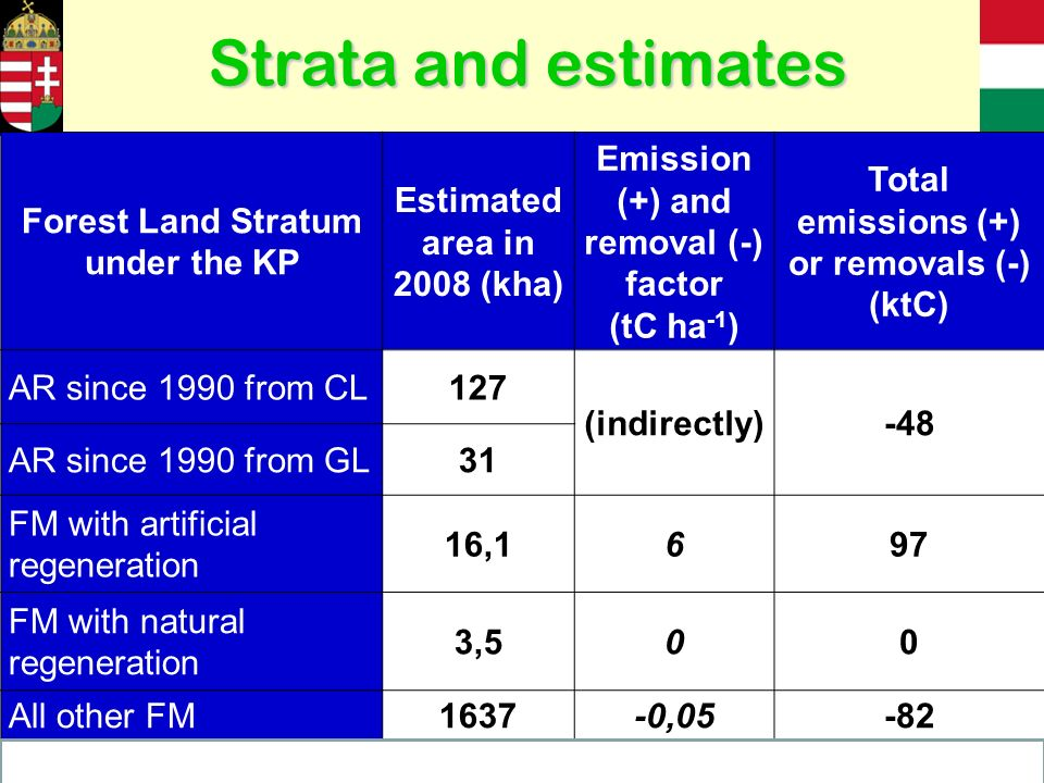Forest Land Stratum under the KP Estimated area in 2008 (kha) Emission (+) and removal (-) factor (tC ha -1 ) Total emissions (+) or removals (-) (ktC) AR since 1990 from CL127 (indirectly)-48 AR since 1990 from GL31 FM with artificial regeneration 16,1697 FM with natural regeneration 3,500 All other FM1637-0,05-82 Total-33<0 Strata and estimates