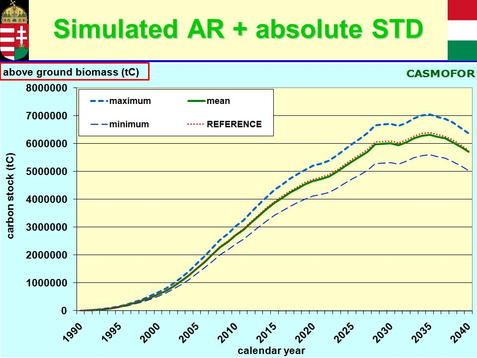Simulated AR + absolute STD