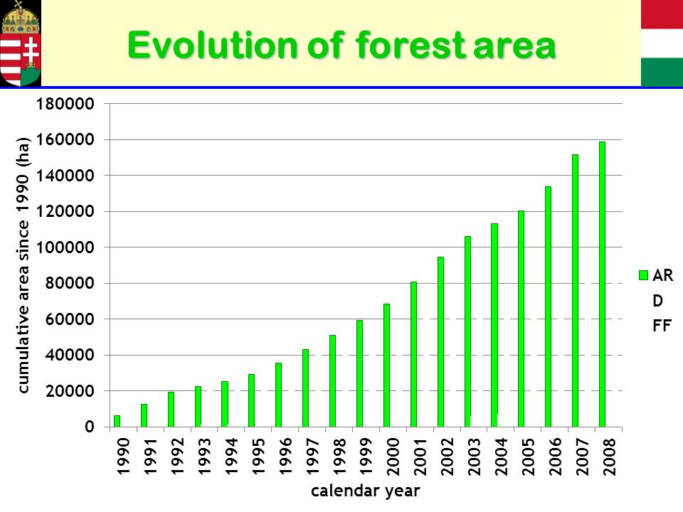 Evolution of forest area