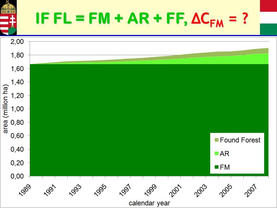 IF FL = FM + AR + FF, ΔC FM = ?
