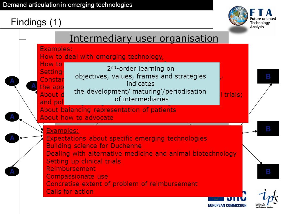 Demand articulation in emerging technologies Findings (1) 1 st order learning loop agenda synthesis expression evaluation 2 nd order learning loop sel