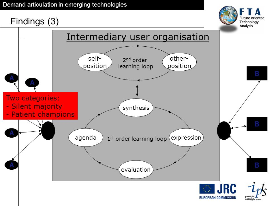 Demand articulation in emerging technologies Findings (3) 1 st order learning loop agenda synthesis expression evaluation 2 nd order learning loop sel