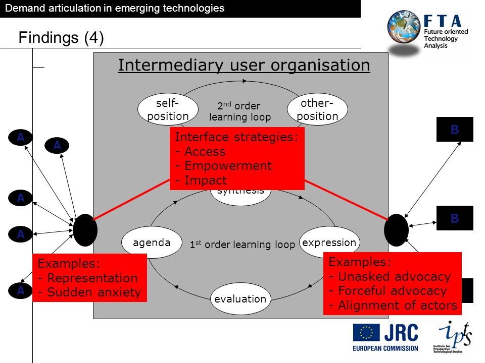 Demand articulation in emerging technologies Findings (4) 1 st order learning loop agenda synthesis expression evaluation 2 nd order learning loop sel