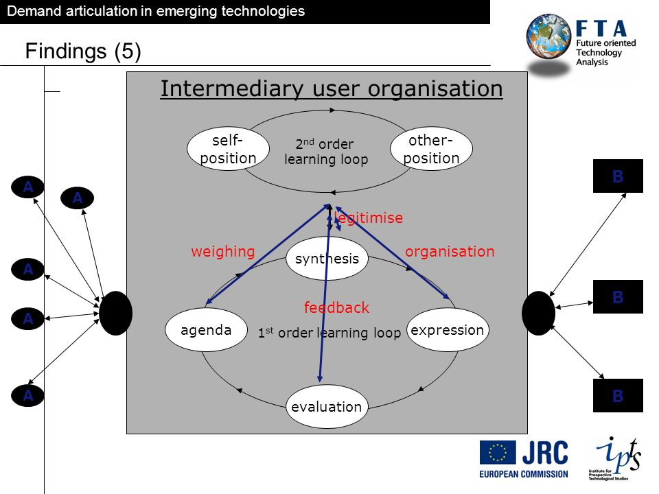Demand articulation in emerging technologies Findings (5) 1 st order learning loop agenda synthesis expression evaluation 2 nd order learning loop sel