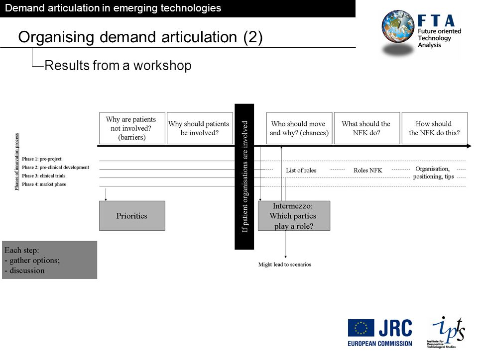 Demand articulation in emerging technologies Organising demand articulation (2) Results from a workshop