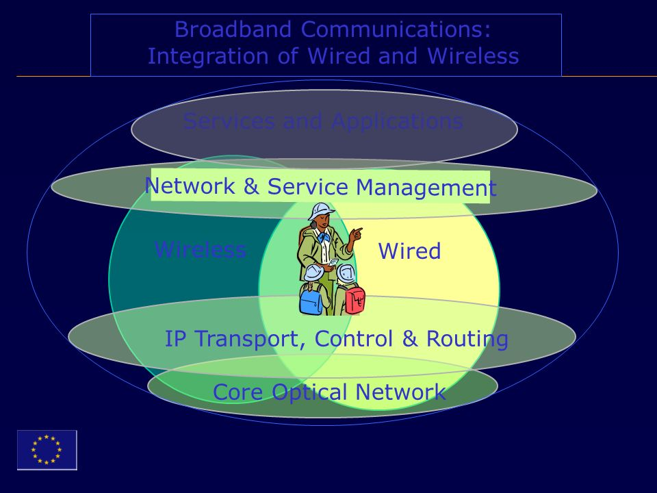 Wireless Wired Network & Service Management Core Optical Network IP Transport, Control & Routing Services and Applications Broadband Communications: Integration of Wired and Wireless