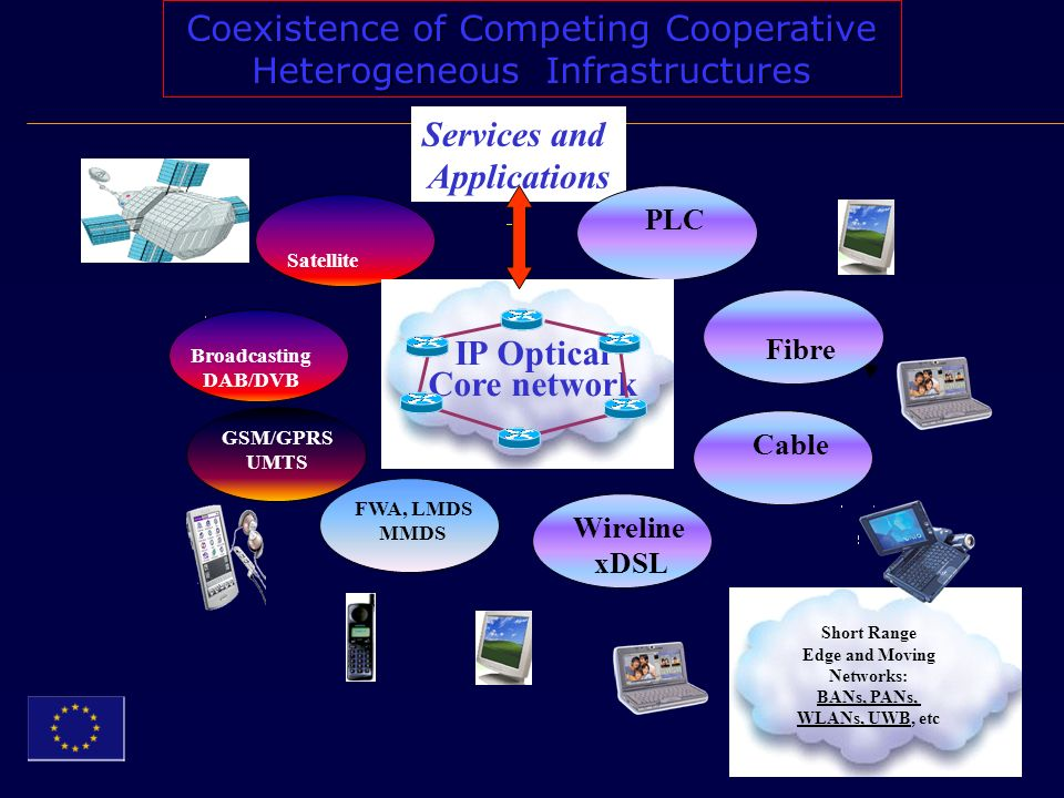 Coexistence of Competing Cooperative Heterogeneous Infrastructures Services and Applications FWA, LMDS MMDS GSM/GPRS UMTS Wireline xDSL Broadcasting DAB/DVB Fibre Cable Satellite PLC IP Optical Core network Short Range Edge and Moving Networks: BANs, PANs, WLANs, UWB, etc