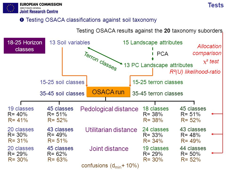 JRC Ispra - IES 12/17 Carré & Jacobson Tests Testing OSACA classifications against soil taxonomy Testing OSACA results against the 20 taxonomy suborde