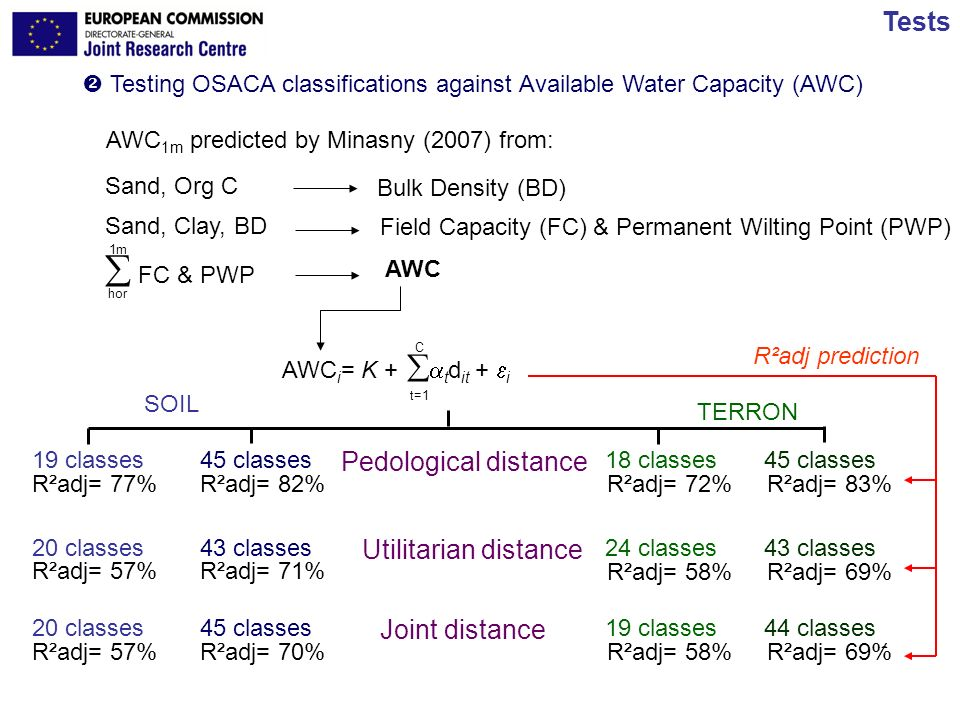 JRC Ispra - IES 13/17 Carré & Jacobson Tests Testing OSACA classifications against Available Water Capacity (AWC) AWC 1m predicted by Minasny (2007) f