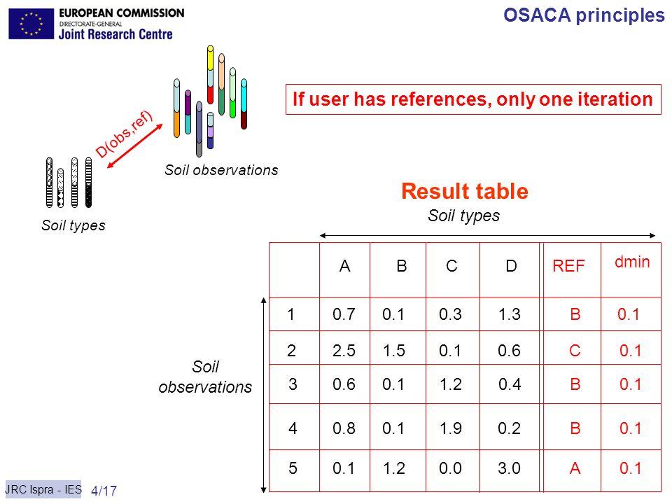 JRC Ispra - IES 4/17 Carré & Jacobson OSACA principles Soil observations Soil types D(obs,ref) 10.71.30.10.3B0.1 2 3 4 5 ABCDREF 2.5 3.0 0.2 1.2 0.1 0