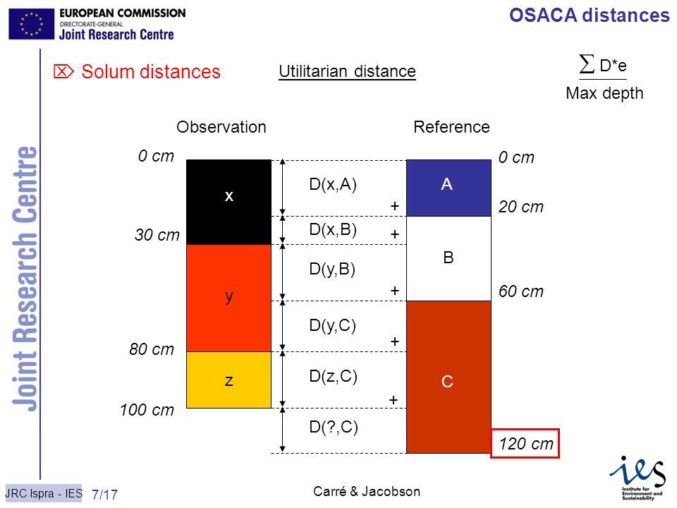JRC Ispra - IES 7/17 Carré & Jacobson OSACA distances Solum distances D(x,A) D(x,B) D(y,B) D(y,C) D(z,C) D(?,C) x y z 0 cm 30 cm 80 cm 100 cm Observat