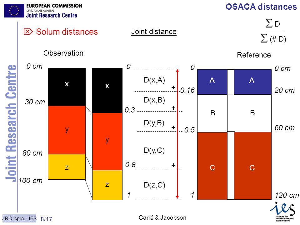 JRC Ispra - IES 8/17 Carré & Jacobson OSACA distances Solum distances D(x,A) D(x,B) D(y,B) D(y,C) D(z,C) x y z 0 cm 30 cm 80 cm 100 cm Observation 0 c