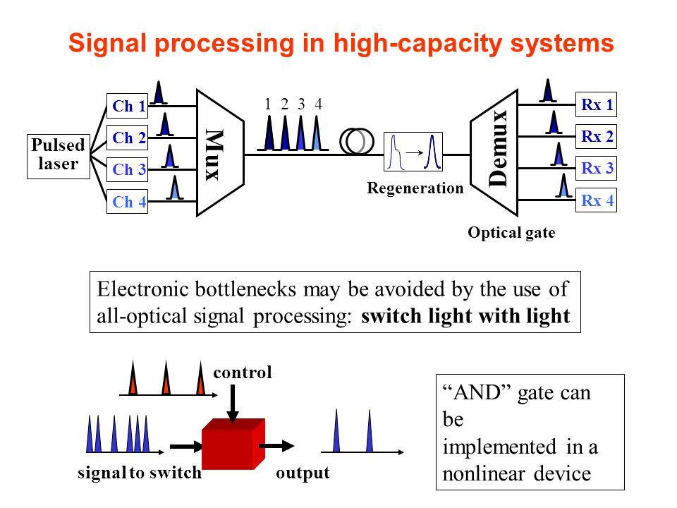 Signal processing in high-capacity systems 1 2 3 4 Pulsed laser Demux Regeneration Rx 1 Rx 2 Rx 3 Rx 4 Mux Ch 1 Ch 2 Ch 3 Ch 4 Optical gate Electronic
