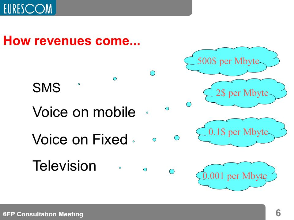 6 6FP Consultation Meeting How revenues come... 500$ per Mbyte SMS 2$ per Mbyte Voice on mobile 0.1$ per Mbyte Voice on Fixed 0.001 per Mbyte Televisi