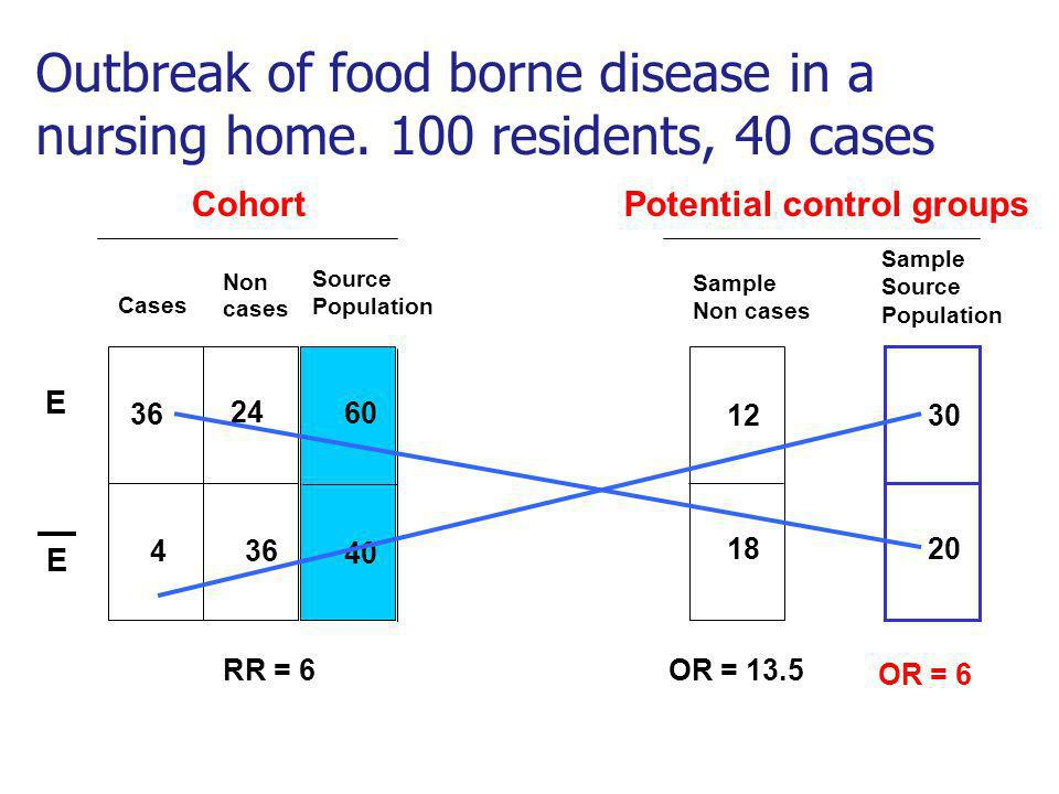 Cases Sample Non cases E E 1212 4 18 Source Population 60 40 Outbreak of food borne disease in a nursing home.