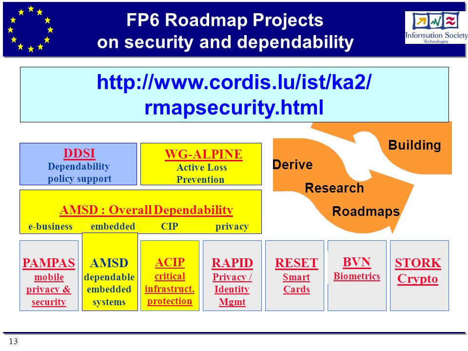 13 FP6 Roadmap Projects on security and dependability DDSI AMSD : Overall Dependability e-businessembeddedCIPprivacy PAMPAS mobile privacy & security AMSD dependable embedded systems ACIP critical infrastruct.