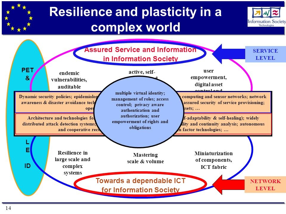 14 PET & M U L T I P L E ID Resilience and plasticity in a complex world Assured Service and Information in Information Society endemic vulnerabilities, auditable security properties active, self- adapting and Autonomous content user empowerment, digital asset control and management Towards a dependable ICT for Information Society Resilience in large scale and complex systems Mastering scale & volume Miniaturization of components, ICT fabric NETWORK LEVEL SERVICE LEVEL Dynamic security policies; epidemiological security models and mechanisms for computing and sensor networks; network awareness & disaster avoidance technologies; network assurance and forensics; assured security of service provisioning; open and interoperable management of digital assets; … Architecture and technologies for resilience and dependability (autonomy, self-adaptability & self-healing); widely distributed attack detection systems; synthetic environments for RT dependability and continuity analysis; autonomous and cooperative recovery systems; risk management; human factor technologies; … multiple virtual identity; management of roles; access control; privacy aware authentication and authorization; user empowerment of rights and obligations