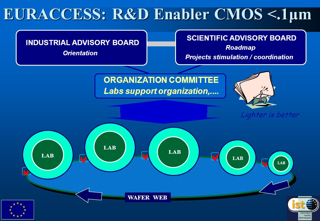 WAFER WEB EURACCESS: R&D Enabler CMOS <.1μm LAB SCIENTIFIC ADVISORY BOARD Roadmap Projects stimulation / coordination ORGANIZATION COMMITTEE Labs supp
