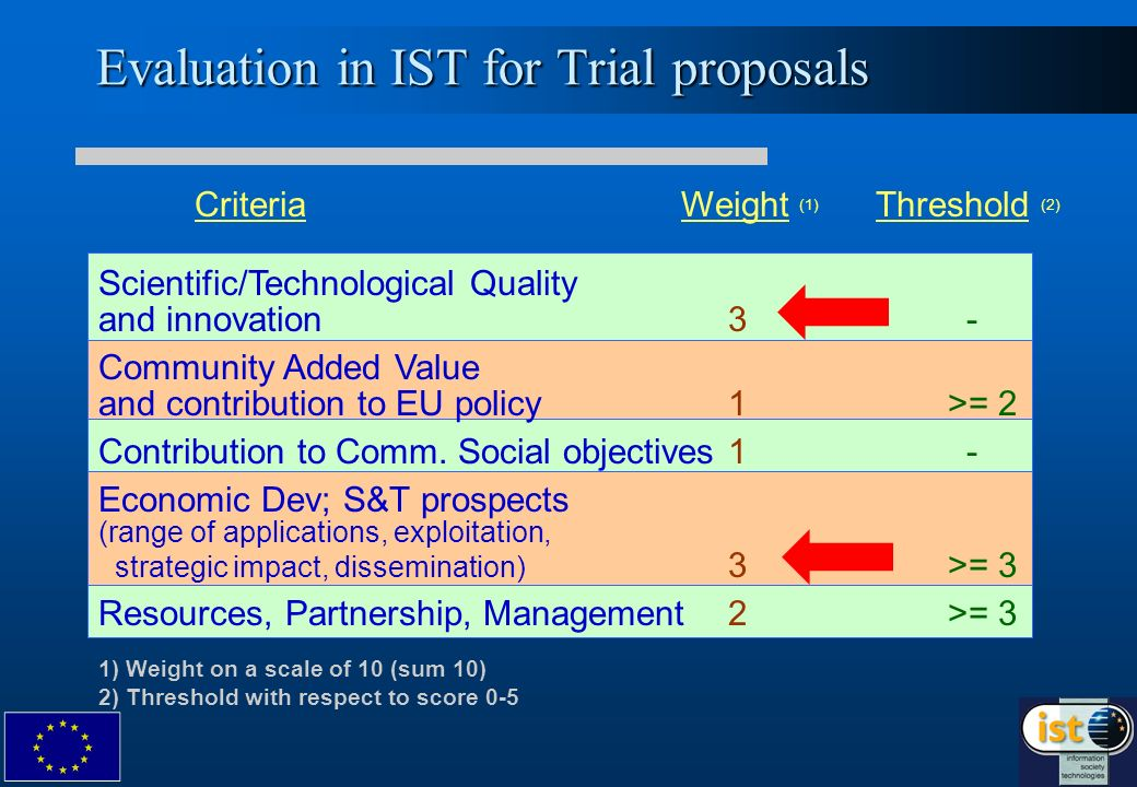 Evaluation in IST for Trial proposals Criteria Weight (1) Threshold (2) Scientific/Technological Quality and innovation3 - Community Added Value and c