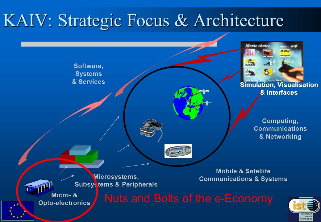 KAIV: Strategic Focus & Architecture Software, Systems & Services Microsystems, Subsystems & Peripherals Micro- & Opto-electronics Mobile & Satellite