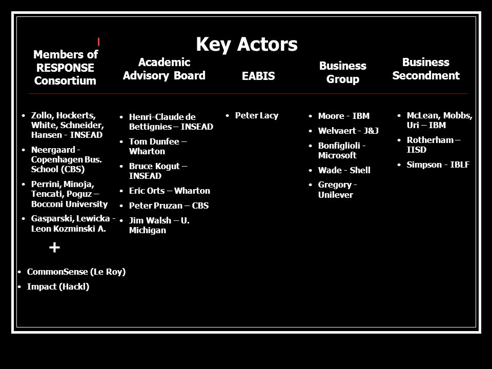 Key Actors Moore - IBM Welvaert - J&J Bonfiglioli - Microsoft Wade - Shell Gregory - Unilever Zollo, Hockerts, White, Schneider, Hansen - INSEAD Neerg