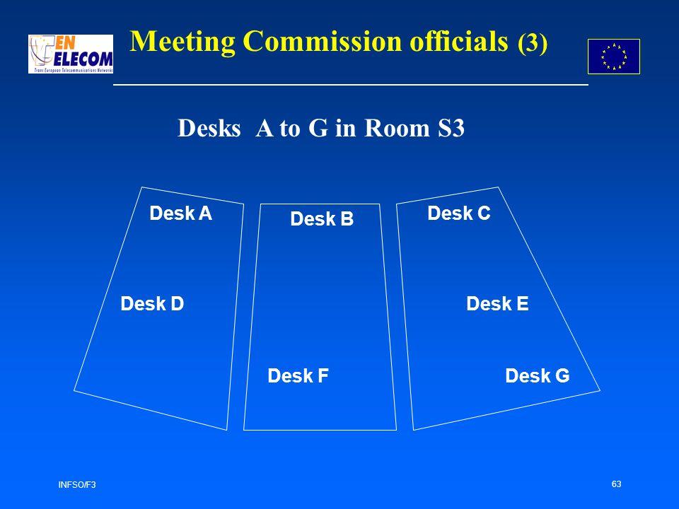 INFSO/F3 63 Meeting Commission officials (3) Desks A to G in Room S3 Desk A Desk B Desk C Desk D Desk FDesk G Desk E