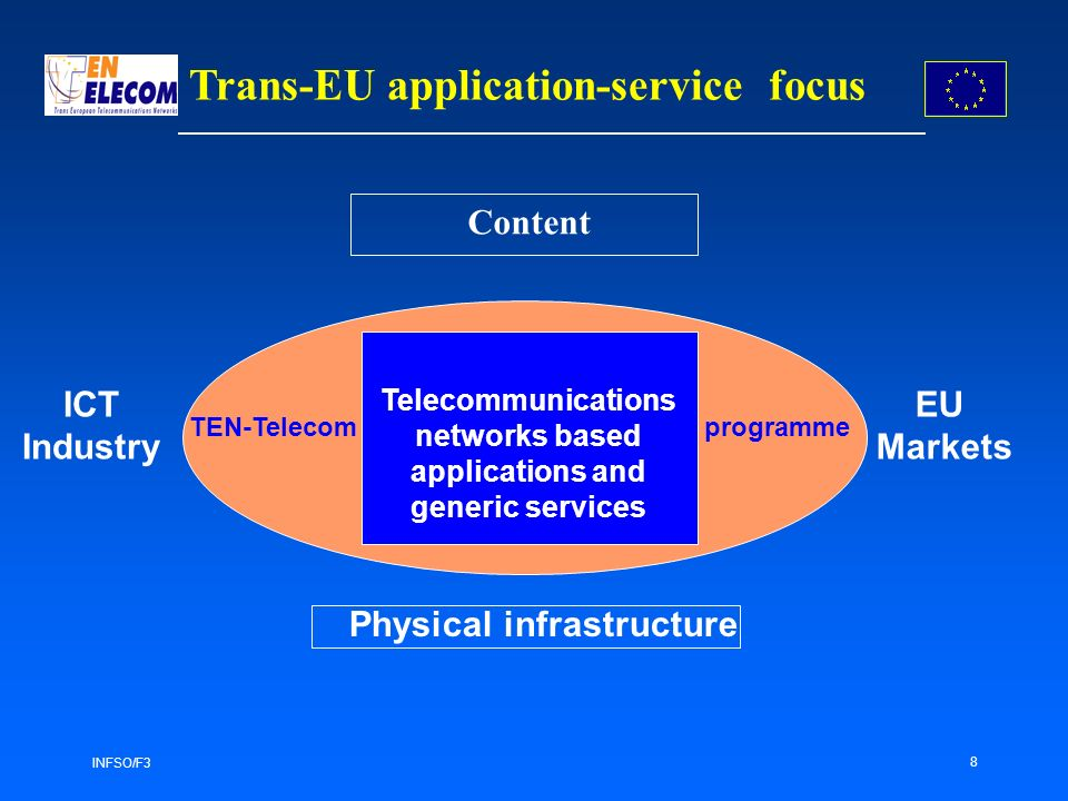 INFSO/F3 8 Trans-EU application-service focus Content ICT Industry EU Markets TEN-Telecomprogramme Telecommunications networks based applications and generic services Physical infrastructure