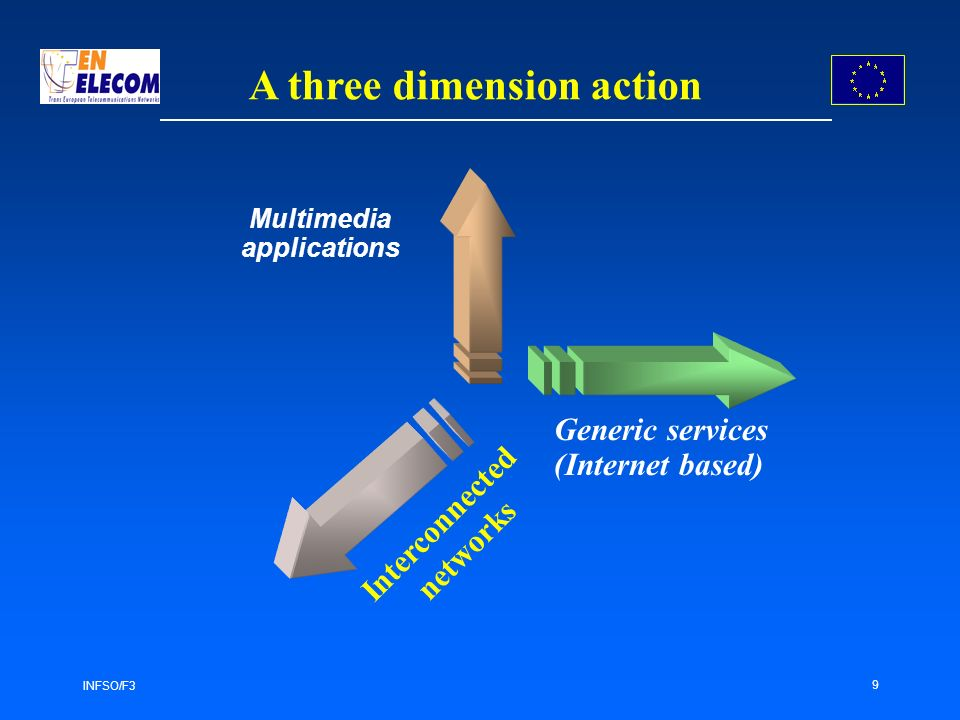INFSO/F3 9 Multimedia applications Interconnected networks A three dimension action Generic services (Internet based)