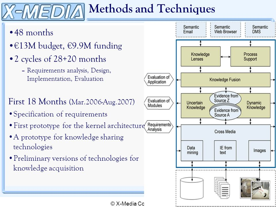 © X-Media Consortium Methods and Techniques 48 months 13M budget, 9.9M funding 2 cycles of 28+20 months –Requirements analysis, Design, Implementation, Evaluation First 18 Months (Mar.2006-Aug.2007) Specification of requirements First prototype for the kernel architecture A prototype for knowledge sharing technologies Preliminary versions of technologies for knowledge acquisition